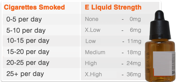 Consider Different E-liquid Strengths